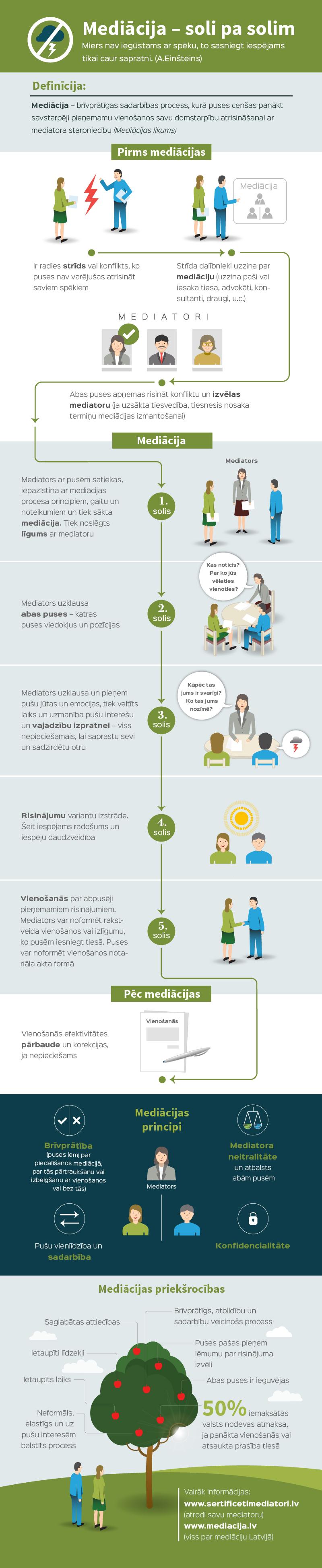 mediacija_infografika